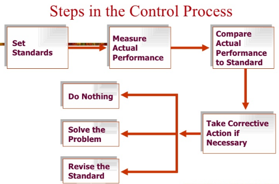 A sample process in QC process