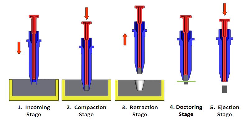 working principle of a dosator machine