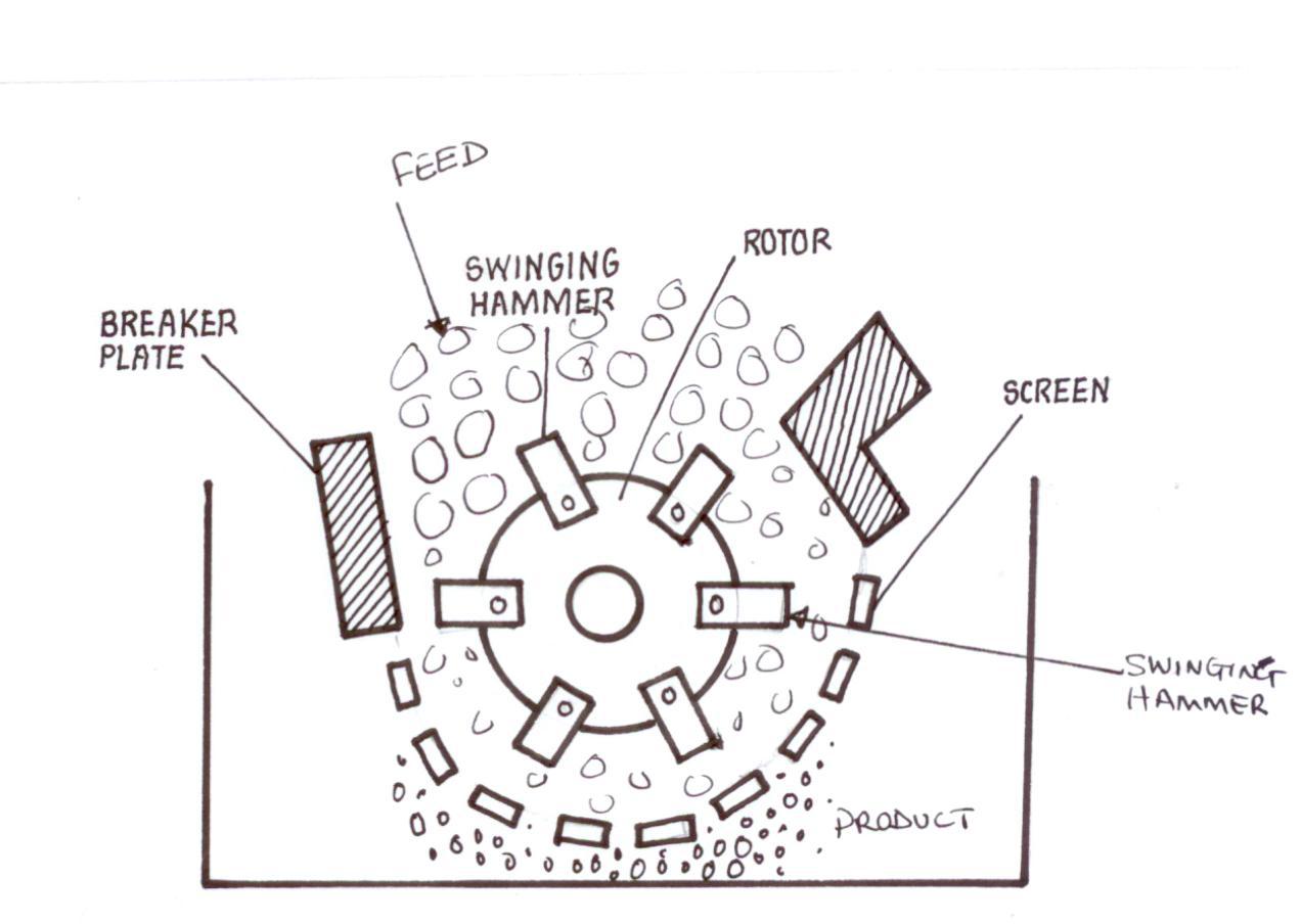 Illustration of hammer milling