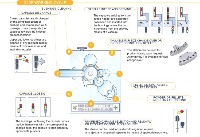 10 Powerful Benefits Of Saintyco Dosator Capsule Filling
