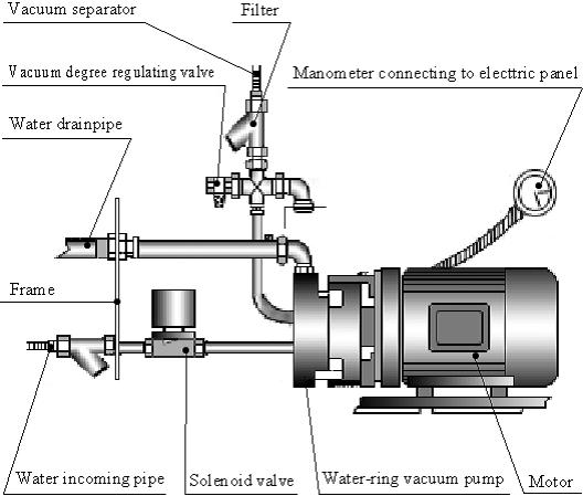 Maintaining an Automatic Encapsulation Machine