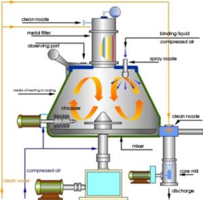 High Shear Mixer Granulator Saintytec