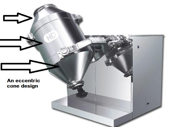 An eccentric cone design of SaintyCo mixer machine