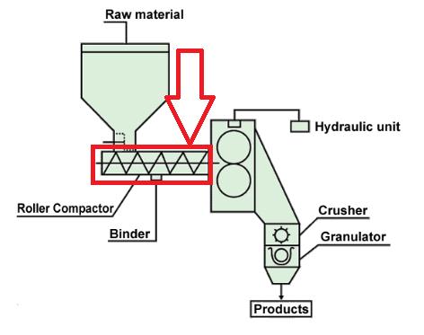 screw feeding mechanism