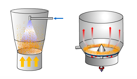 spray process during fluid bed granulation process