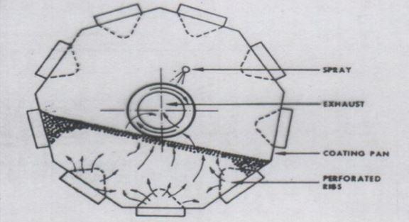 A dria coater pan