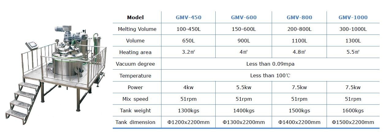 Technical specifications of gelatin melting equipment