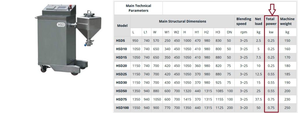 Bench Top Laboratory Blender