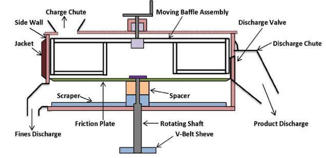 Parts of spheronizer