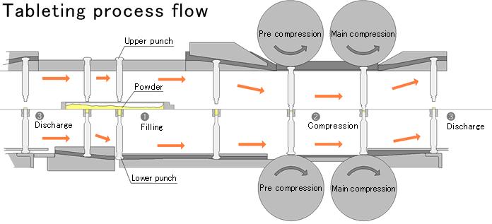 Tablet compression process flow