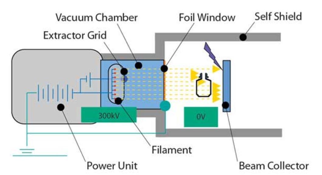 Electron beam technology
