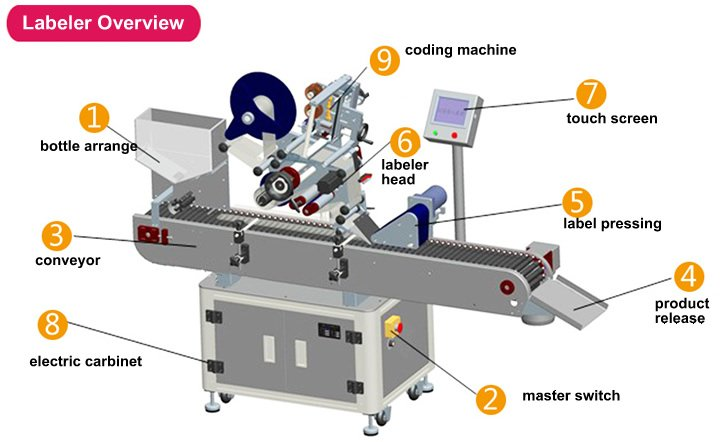 Parts of a labeling machine
