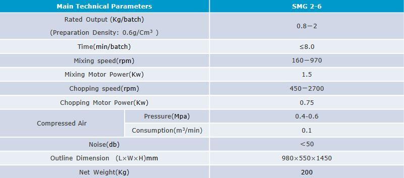 High shear mixer technical specification
