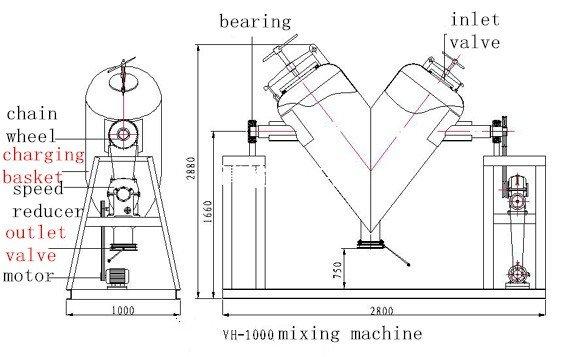 Parts of V type blender