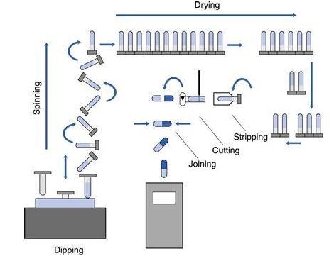 Gelatin capsules manufacturing process