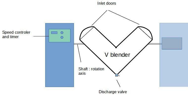 V blender