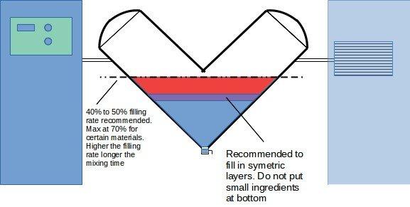Material processing in V blender