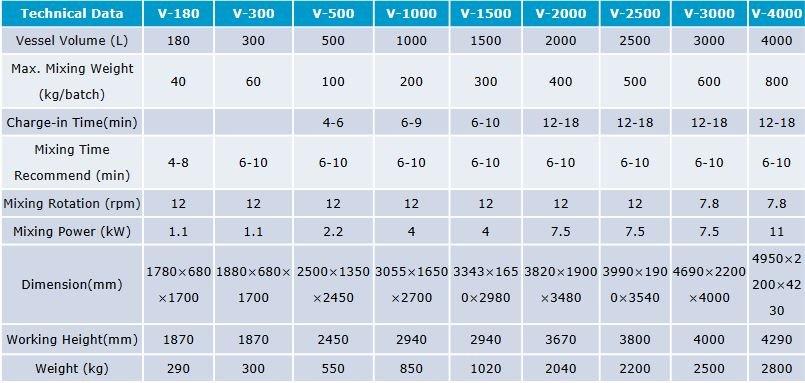 V blender technical specifications