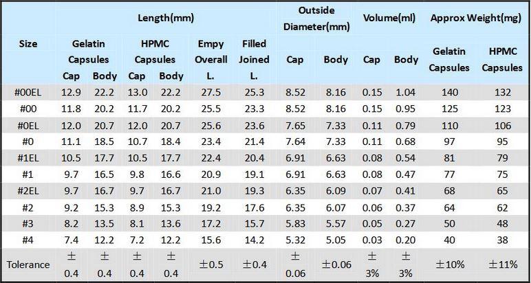 Capsules sizes chart