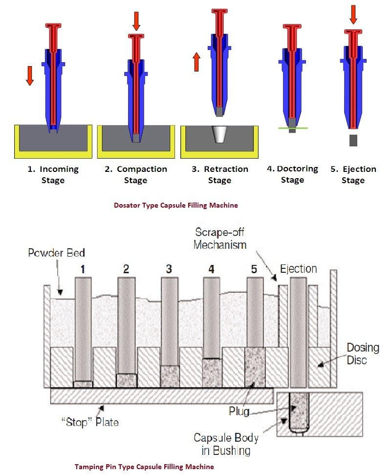 Capsule filling machines working principle