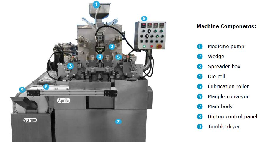Parts of rotary die softgel encapsulation machine