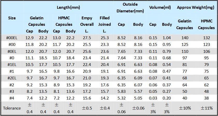 Acid resistant capsule sizes