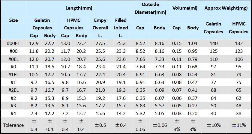 Capsules sizes