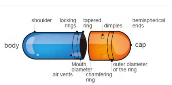 Hard gelatin capsule structure