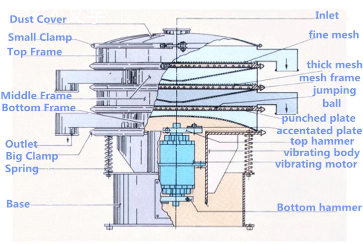 Parts of vibratory sifter