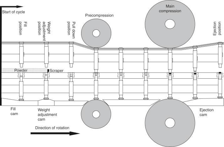 Tablet compression process