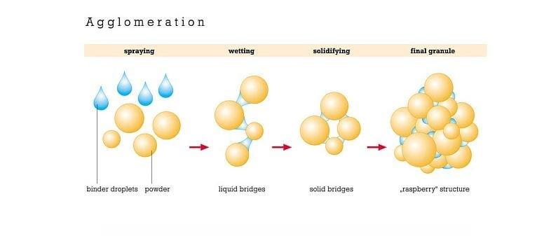Wet granulation process