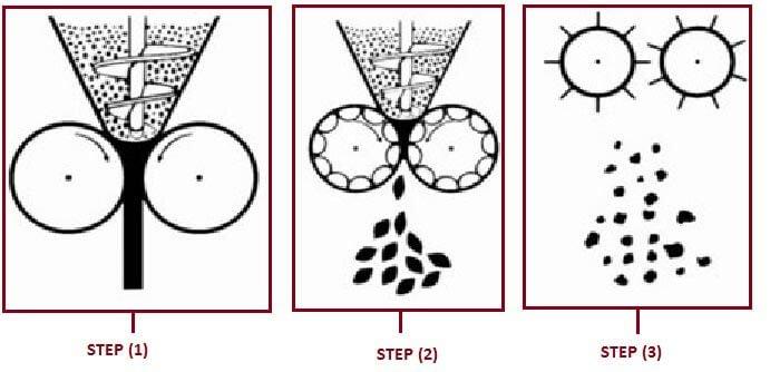 Dry granulation process