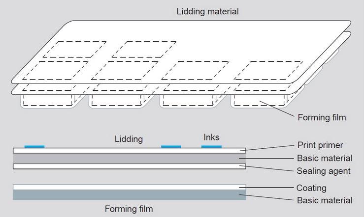 Lidding in blister packaging