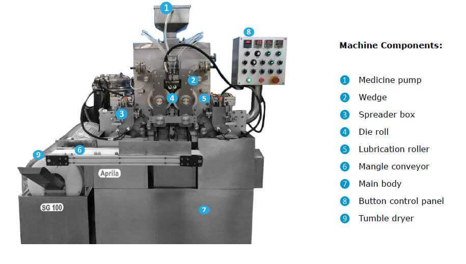Parts of softgel encapsulation machine