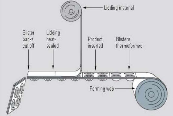 Blister packaging process