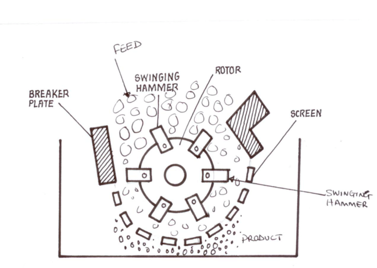 Hammer mill illustration
