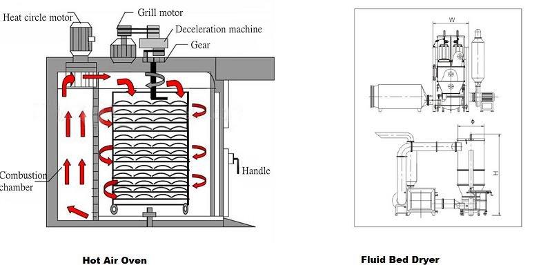 Hod air oven vs fluid bed dryer