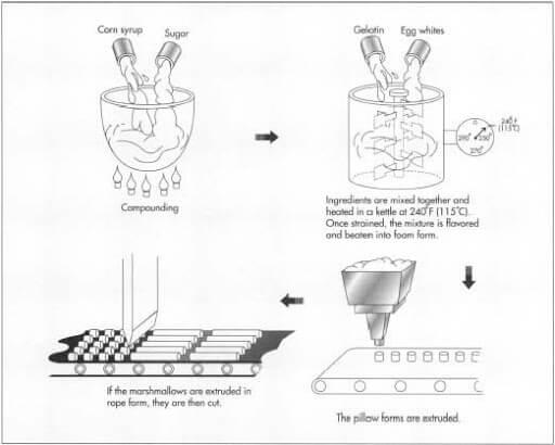 Marshmallow production process