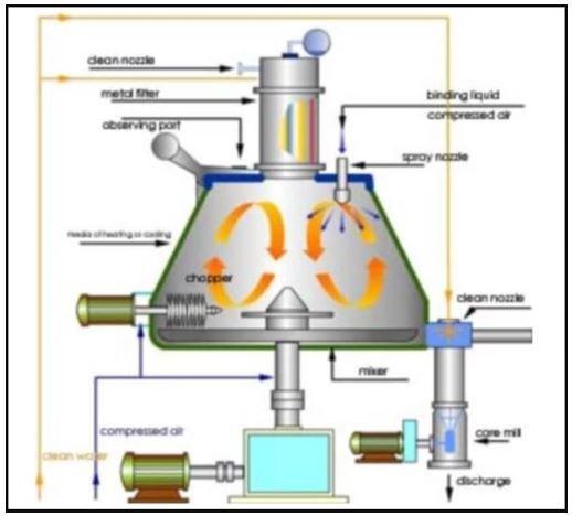 Parts of high shear mixer