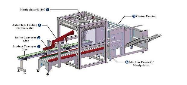 Components of automtic box folding machine
